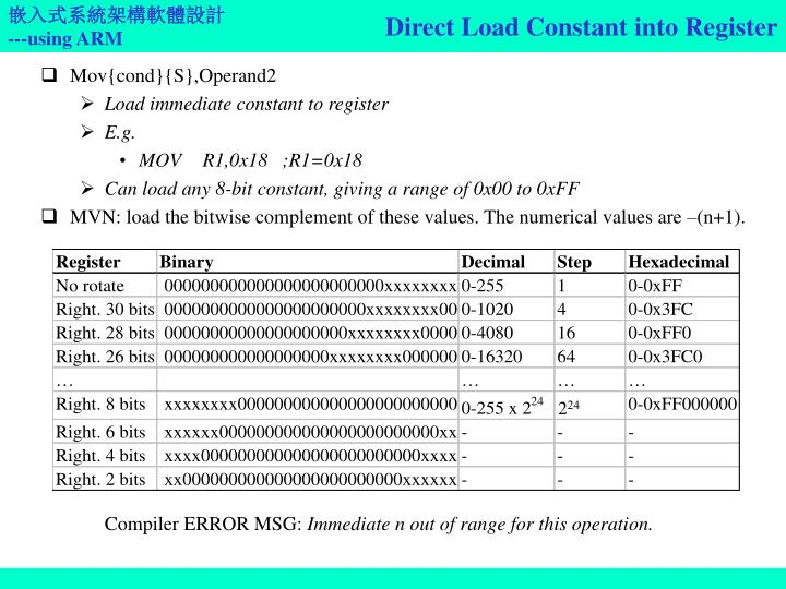 Direct Load Constant into Register
