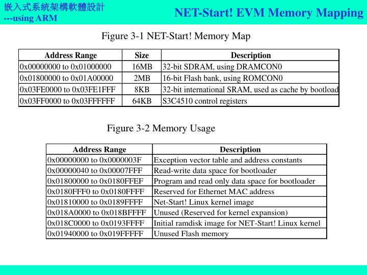 NET-Start! EVM Memory Mapping