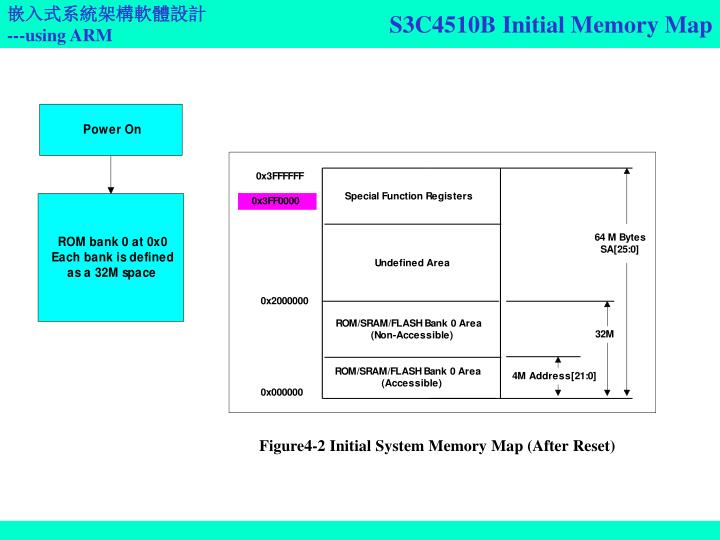 S3C4510B Initial Memory Map