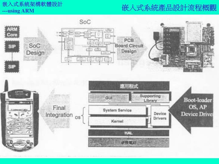 嵌入式系統產品設計流程概觀