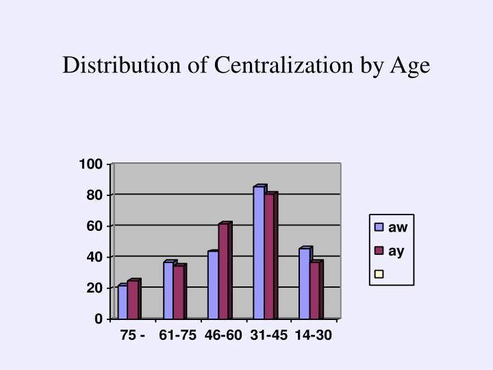 Distribution of Centralization by Age