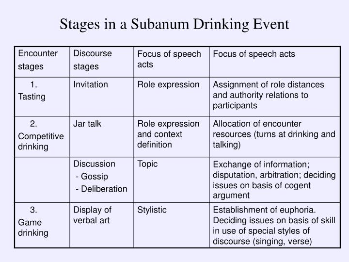 Stages in a Subanum Drinking Event