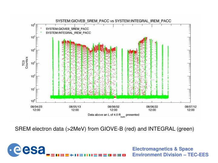SREM electron data (>2MeV) from GIOVE-B (red) and INTEGRAL (green)