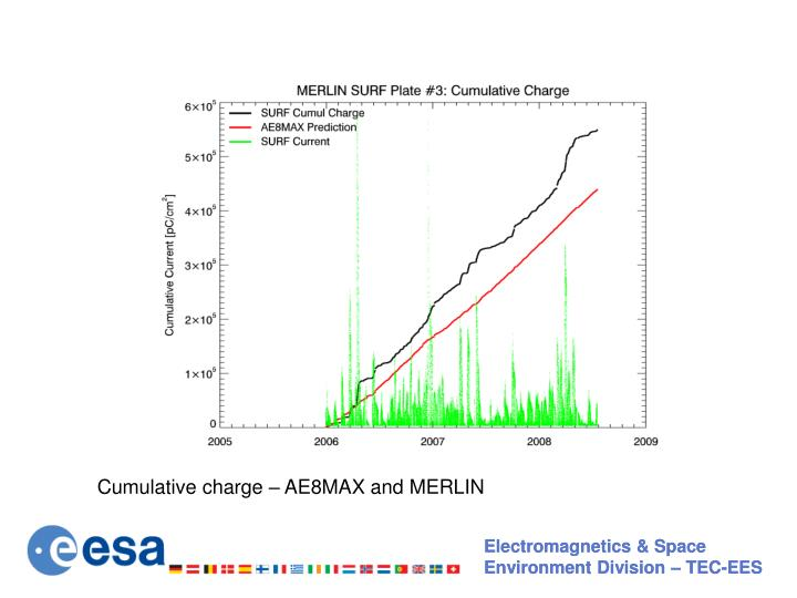 Cumulative charge – AE8MAX and MERLIN