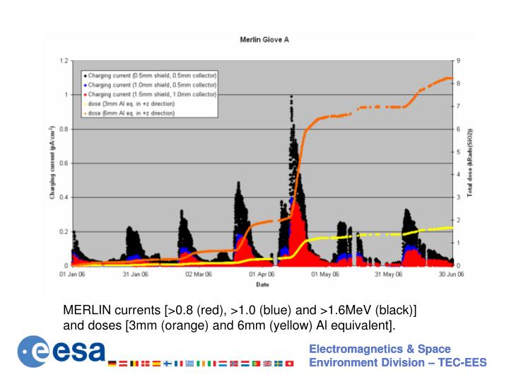 MERLIN currents [>0.8 (red), >1.0 (blue) and >1.6MeV (black)]