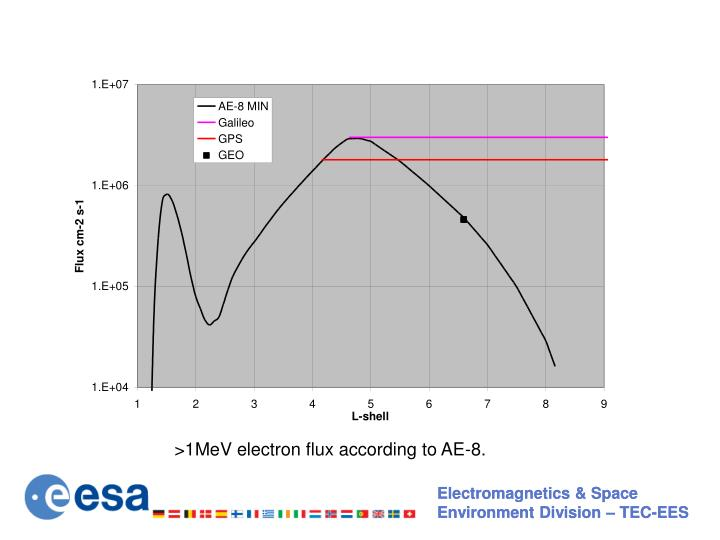 >1MeV electron flux according to AE-8.