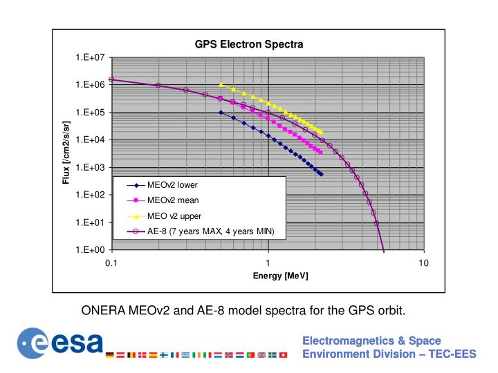 ONERA MEOv2 and AE-8 model spectra for the GPS orbit.