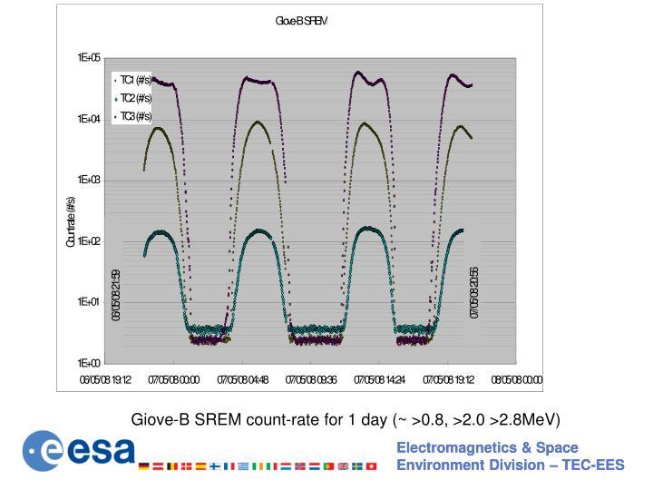 Giove-B SREM count-rate for 1 day (~ >0.8, >2.0 >2.8MeV)