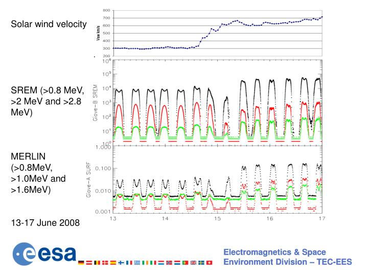 Solar wind velocity
