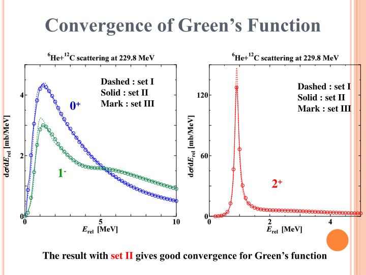 Convergence of Green's Function