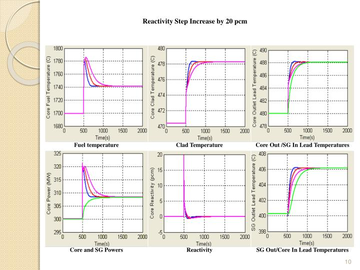 Reactivity Step Increase by 20 pcm