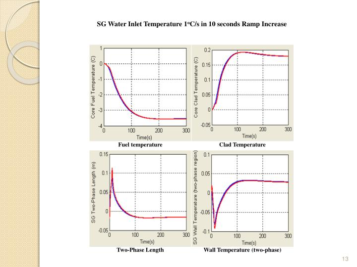 SG Water Inlet Temperature
