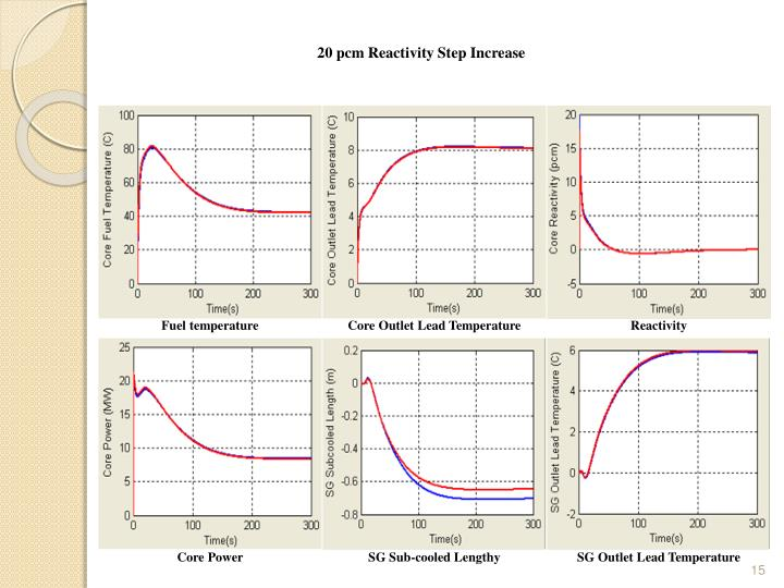 20 pcm Reactivity Step Increase