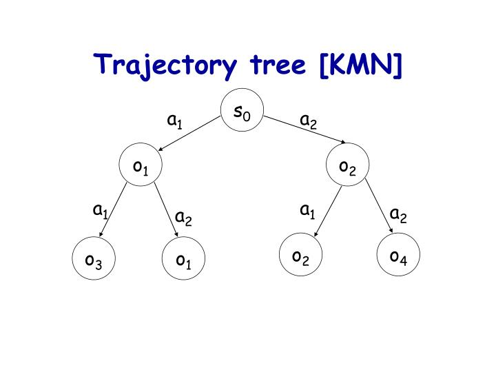 Trajectory tree [KMN]