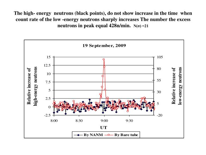 The high- energy  neutrons (black points), do not show increase in the time  when count rate of the low -energy neutrons sharply increases The number the excess neutrons in peak equal 428n/min.