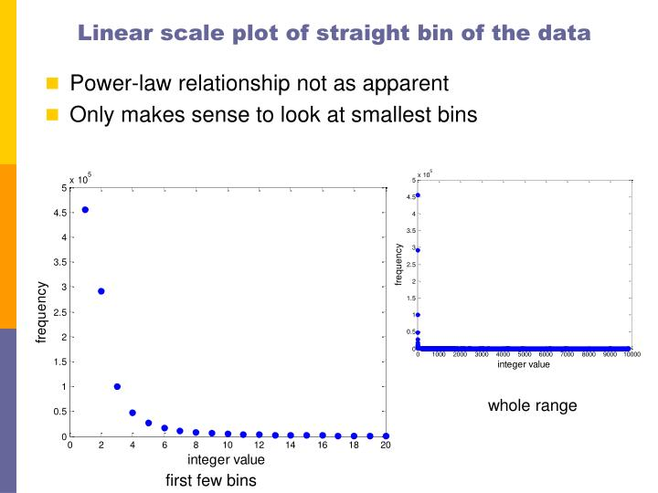 Linear scale plot of straight bin of the data
