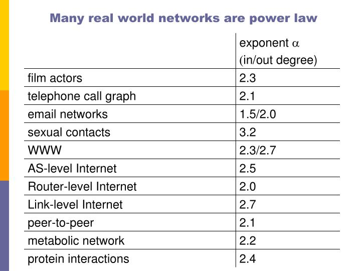 Many real world networks are power law