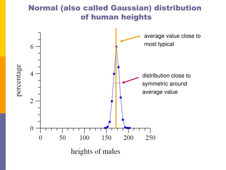 Normal (also called Gaussian) distribution