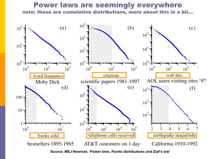 Power laws are seemingly everywhere