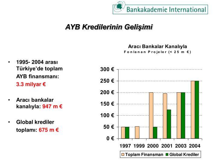 AYB Kredilerinin Gelişimi