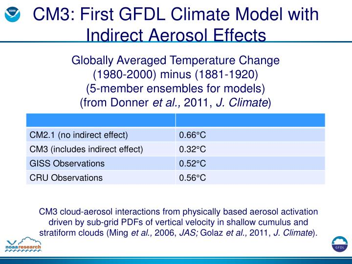 CM3: First GFDL Climate Model with Indirect Aerosol Effects
