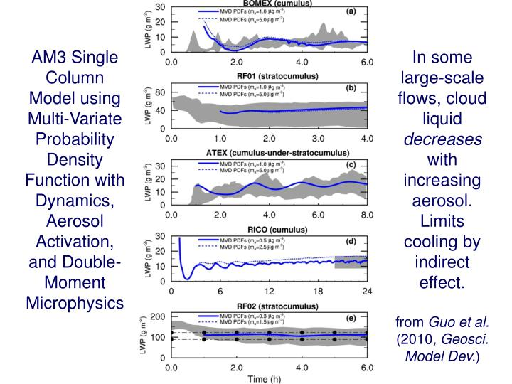AM3 Single Column Model using Multi-Variate Probability Density Function with Dynamics, Aerosol Activation, and Double-Moment Microphysics
