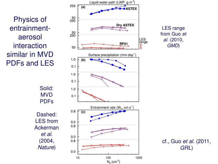 Physics of entrainment-aerosol interaction similar in MVD PDFs and LES