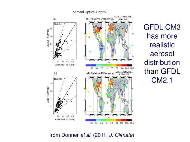 GFDL CM3 has more realistic aerosol distribution than GFDL CM2.1