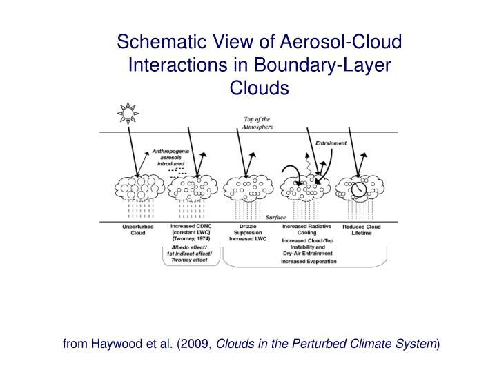 Schematic View of Aerosol-Cloud Interactions in Boundary-Layer Clouds