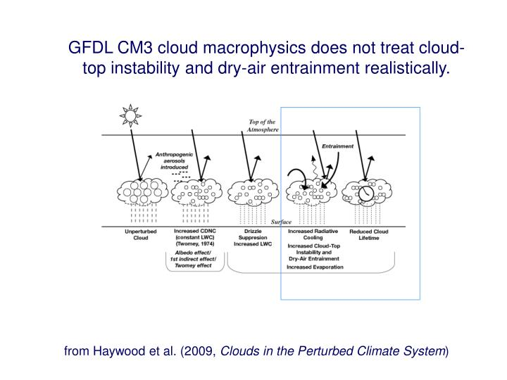 GFDL CM3 cloud macrophysics does not treat cloud-top instability and dry-air entrainment realistically.