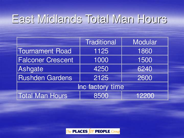East Midlands Total Man Hours