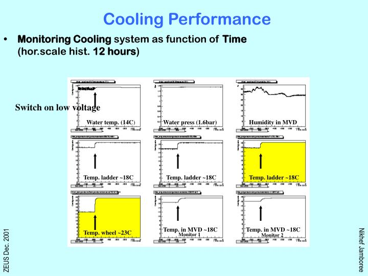 Monitoring Cooling