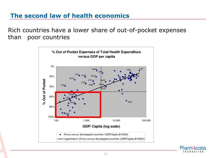 The second law of health economics
