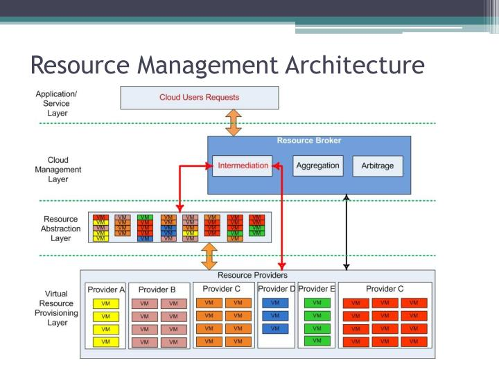 Resource Management Architecture
