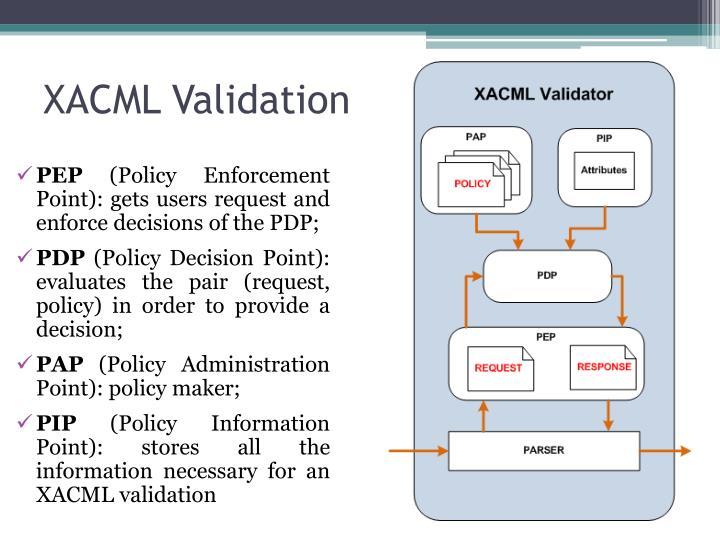 XACML Validation