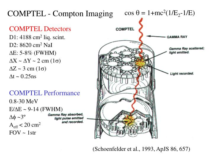 COMPTEL - Compton Imaging