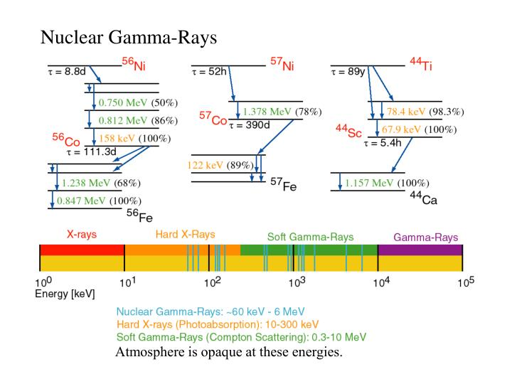 Nuclear Gamma-Rays