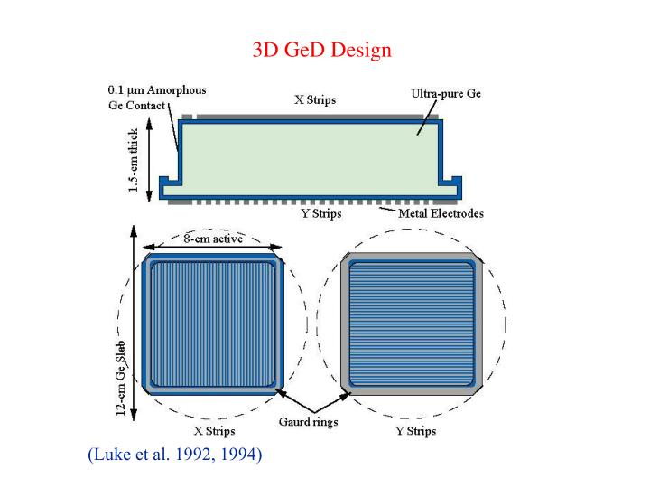 3D GeD Design