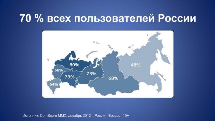70 % всех пользователей России