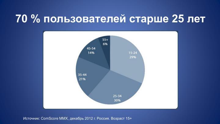 70 % пользователей старше 25 лет