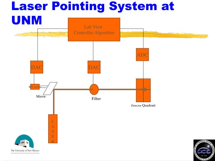 Laser Pointing System at UNM