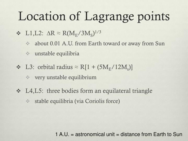Location of Lagrange points