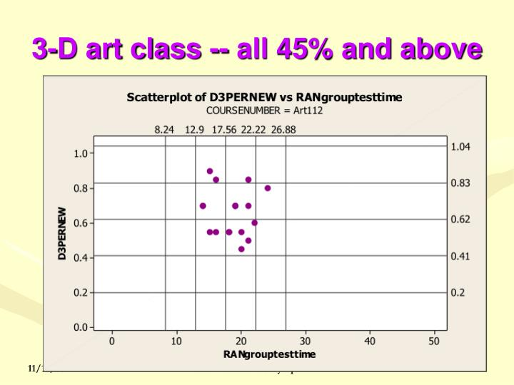 3-D art class -- all 45% and above