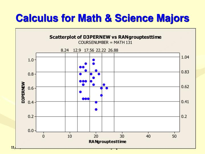 Calculus for Math & Science Majors