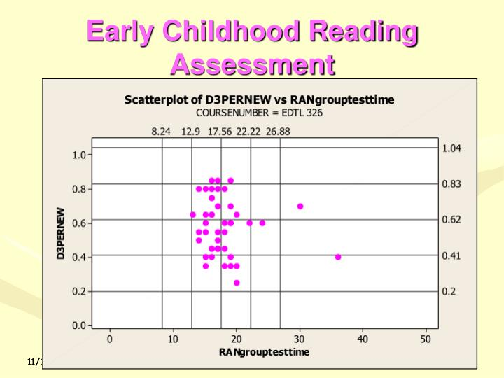 Early Childhood Reading Assessment