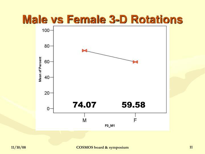Male vs Female 3-D Rotations