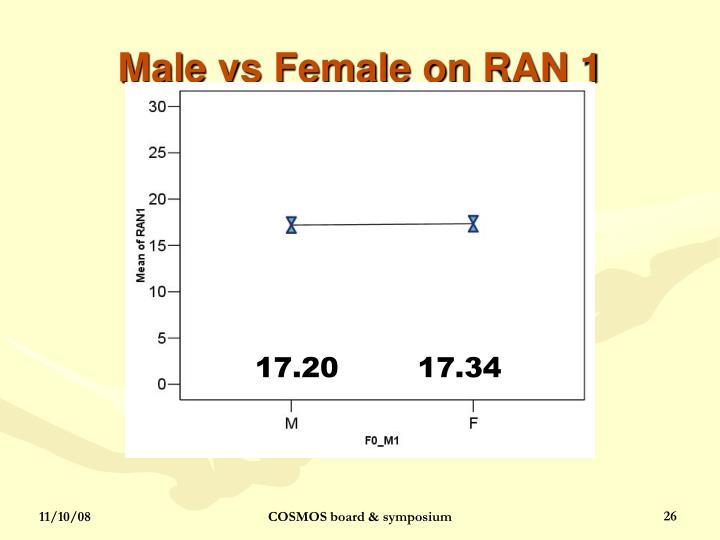 Male vs Female on RAN 1