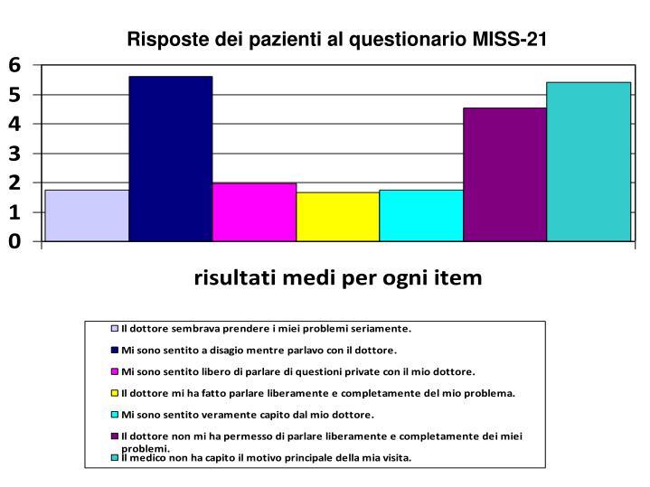 Risposte dei pazienti al questionario MISS-21