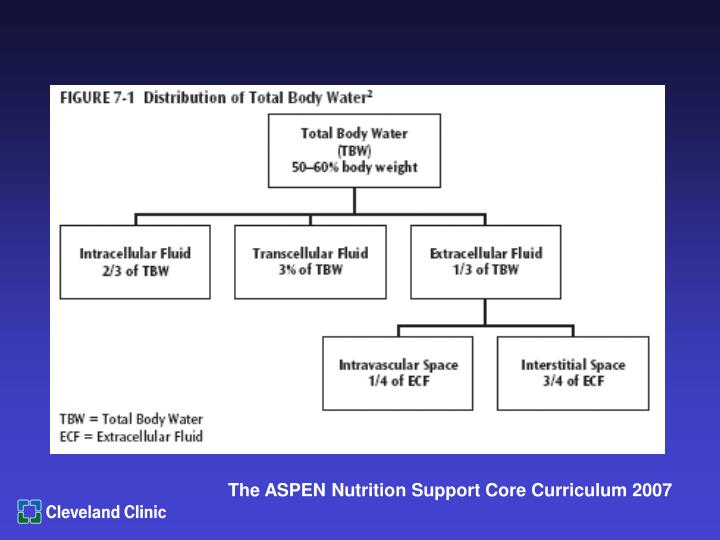 The ASPEN Nutrition Support Core Curriculum 2007