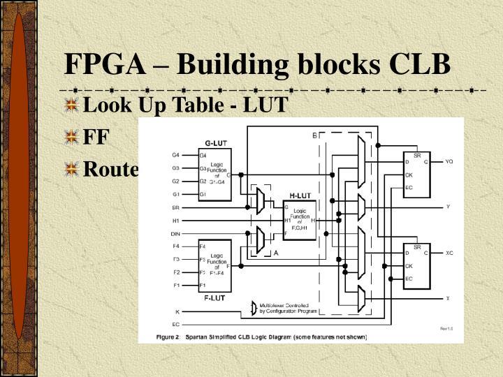 FPGA – Building blocks CLB
